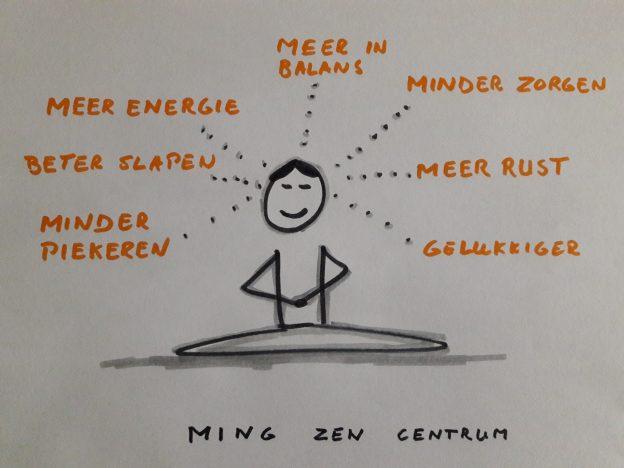 Compacte meditatiecursus